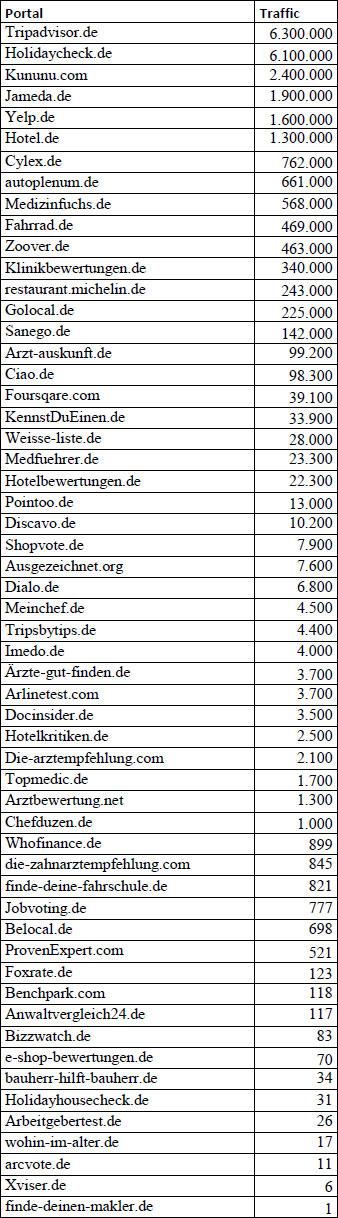 anhang-traffic-der-endnutzerorientierten-portale-einschaetzung-bekanntheit