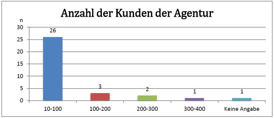 anzahl-agenturkunden