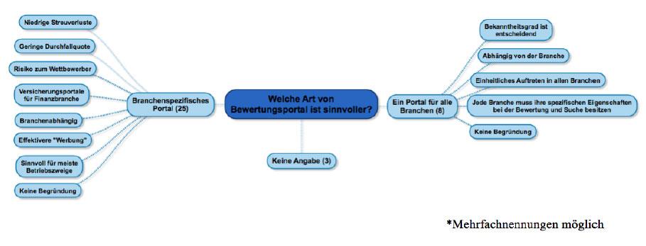 art-bewertungsportal-branchenspezifisch-portal-fuer-alle-branchen