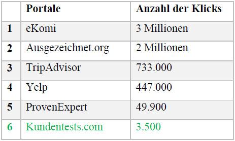 backlinks-portal-anzahl-klicks