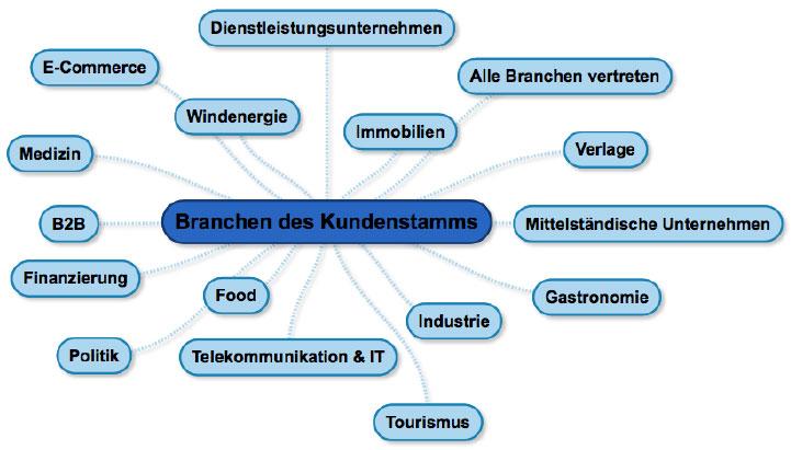 branchen-kundenstamm-agenturen