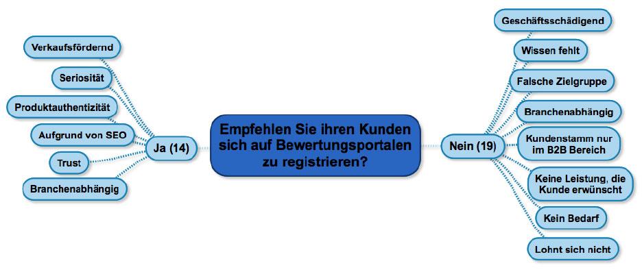 empfehlung-registrierung-agenturen