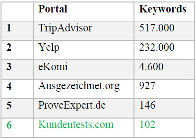 keywords-portal