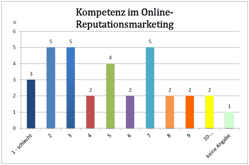 kompetenz-online-reputationsmanagement-agenturen