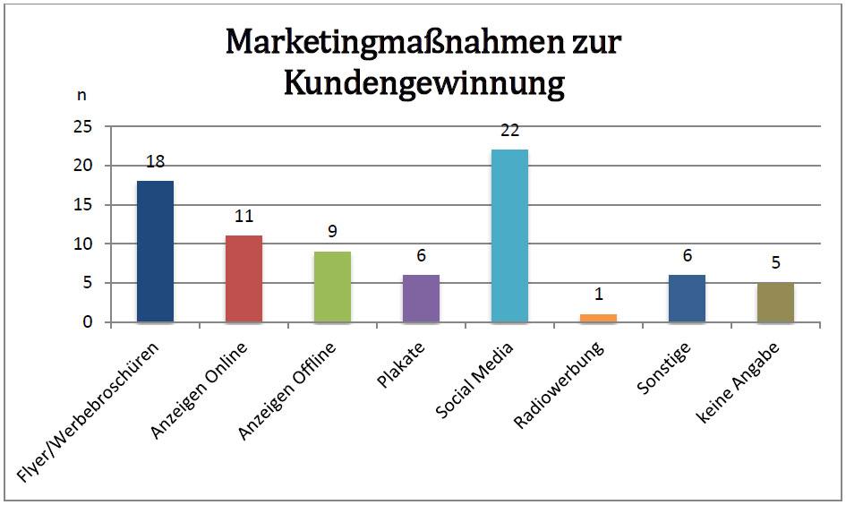 marketingmassnahmen-kundengewinnung-unternehmen
