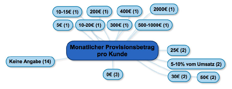 monatlicher-provisionsbetrag-pro-kunde
