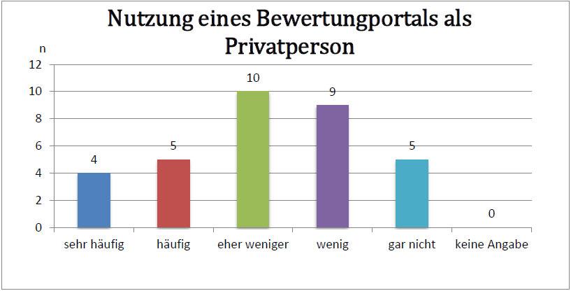 nutzung-bewertungsportal-privatperson