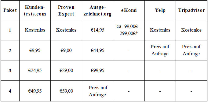 preis-paket-bewertungsportale-tabelle-zipfel