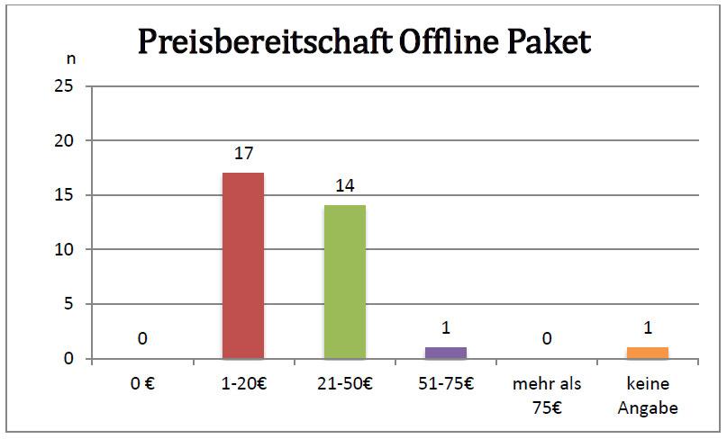preisbereitschaft-offline-paket