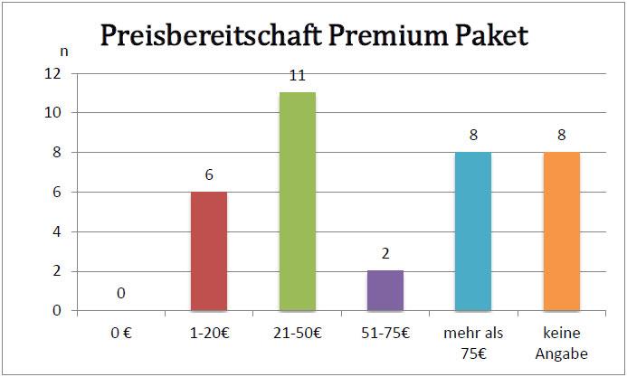 preisbereitschaft-premium-paket-unternehmen