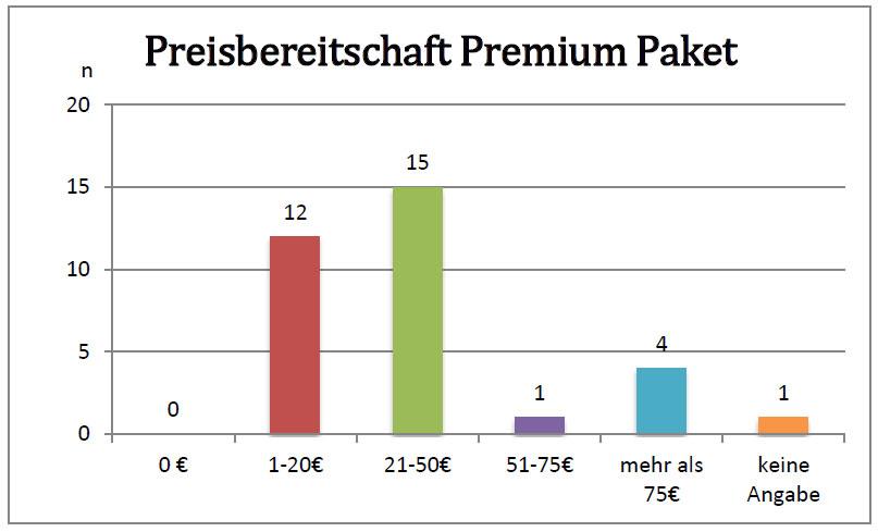preisbereitschaft-premium-paket