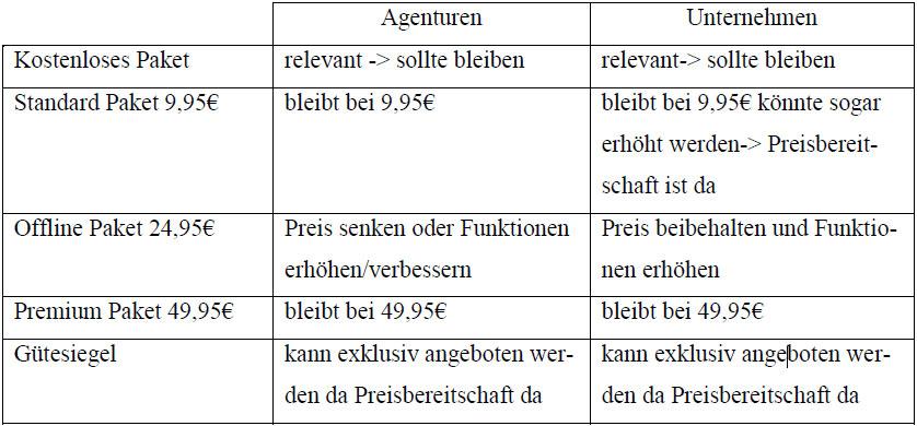 preise-empfehlung-agenturen-unternehmen