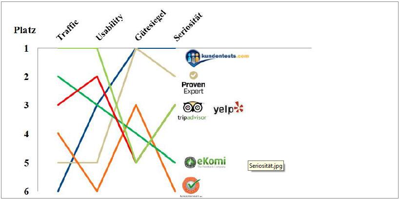 ranking-traffic-usability-guetesiegel-seriositaet-bewertungsportale