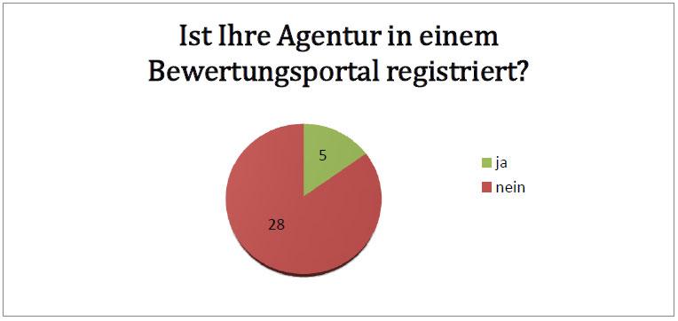 registierung-agenturen-bewertungsportalen