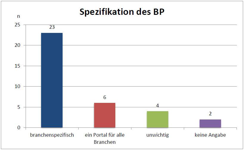 spezifikation-bewertungsportal-unternehmen