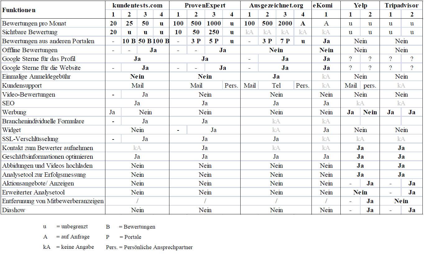 tabelle-funkltionen-bewertungsportale