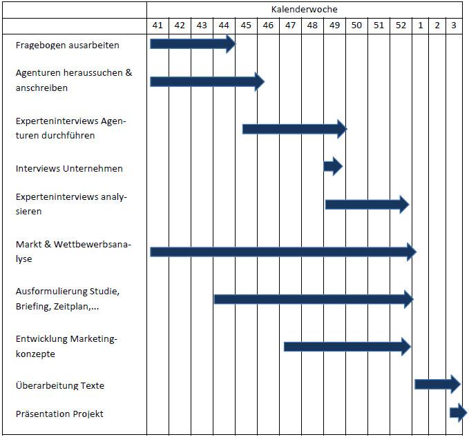 Herangehensweise & Zeitplan | kundentests.com