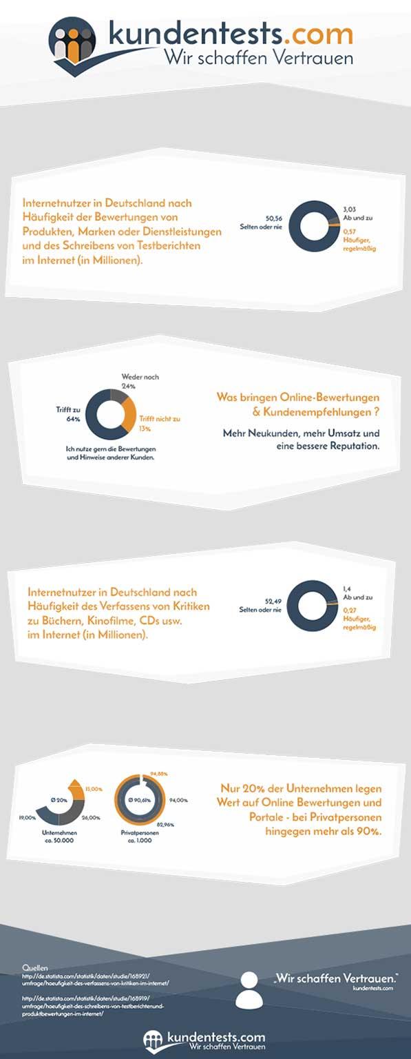 kundentests.com_infografik