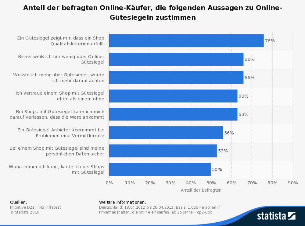 bachlorarbeit-mareike-roost_grafik-teil-4-umfrage-online-guetesiegel