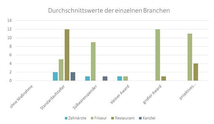 bachlorarbeit-mareike-roost_grafik-teil-5-durchschnitt-branchen