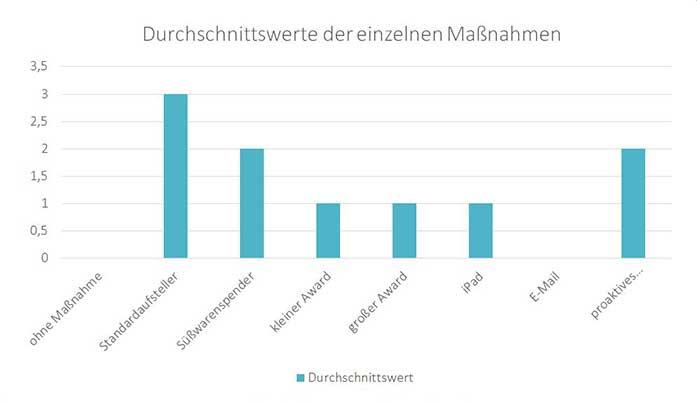 bachlorarbeit-mareike-roost_grafik-teil-5-durchschnitt-massnahmen