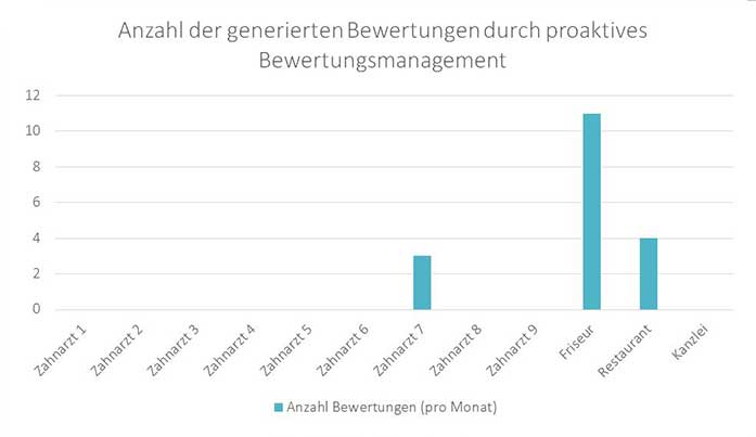 bachlorarbeit-mareike-roost_grafik-teil-5-provokatives-bewertungsmanagement