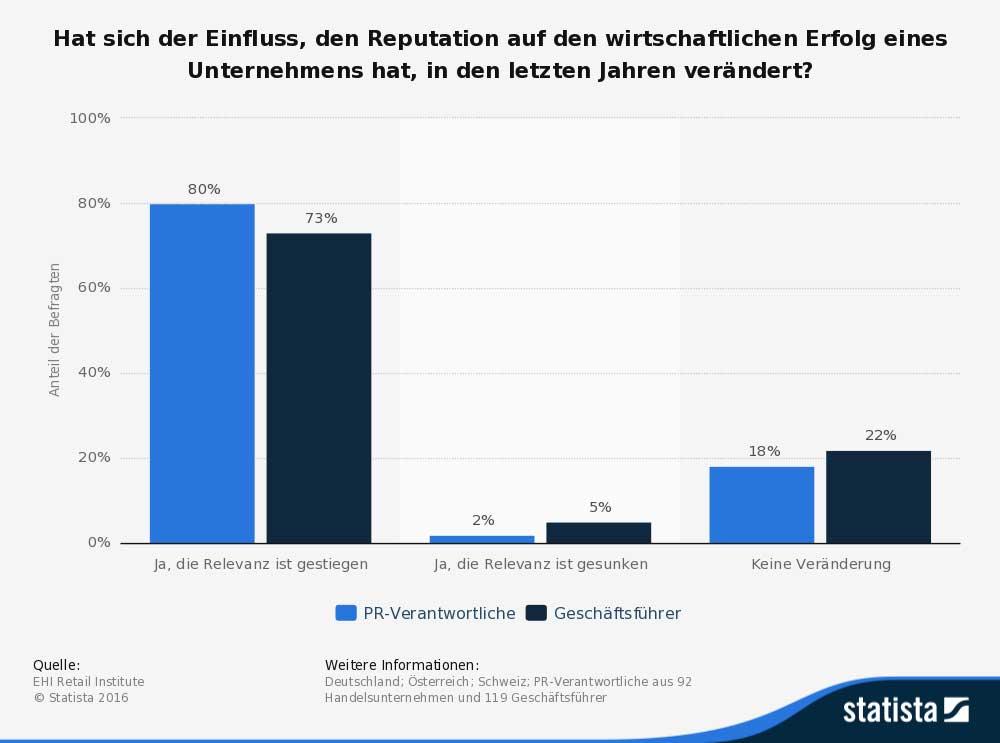 umfrage-zum-einfluss-der-reputation-im-deutschsprachigen-handel-2015
